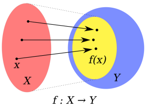 A function f from X to Y. Wikipedia. Public Domain.